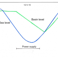 New promising solutions for Tidal Energy (26th ICOLD Congress – Q.96)