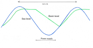 Tidal Energy - HydroCoop